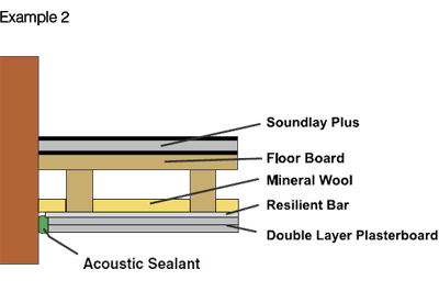 Advanced Soundproof wooden floors schematic example for SoundLay Plus