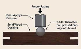 Janka wood hardness test schematic