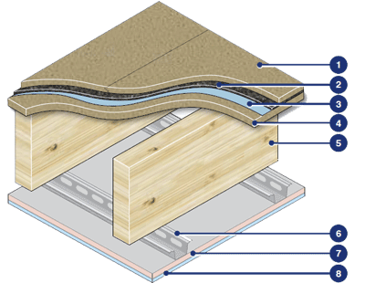 Soundproof wooden floors schematic example for Regupol 3912