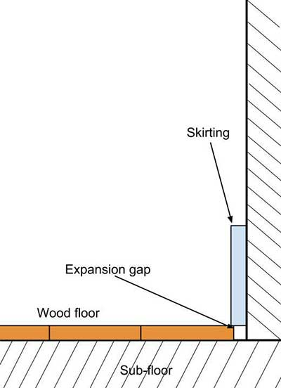 Proper engineered hardwood floor