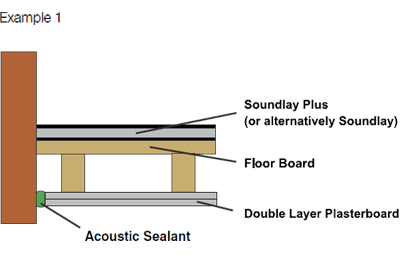Soundproof wooden floors schematic example for SoundLay Plus