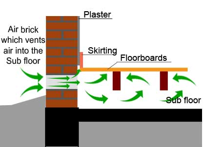 Schematic - using air brick to vents the sub floor